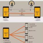 Что такое VoLTE в смартфоне Samsung – что означает значок и как отключить